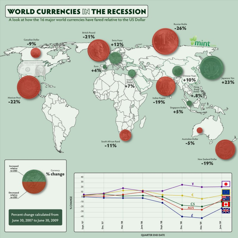 World Currencies In The Recession