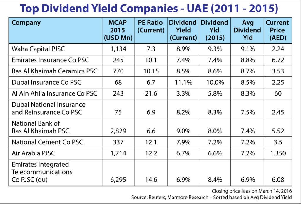 Passive income in UAE