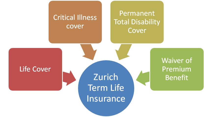 Zurich Term Life Insurance