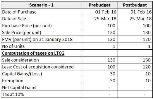 Scenario 1 - LTCG - BUDGET 2018