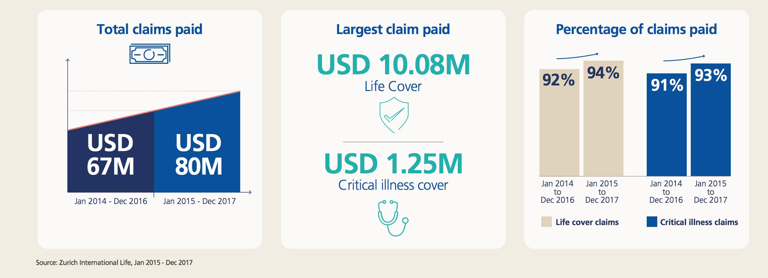 Zurich Insurance Claim Statistics 2015-2017